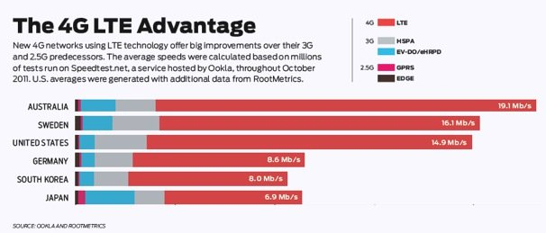 4G LTE advantages
